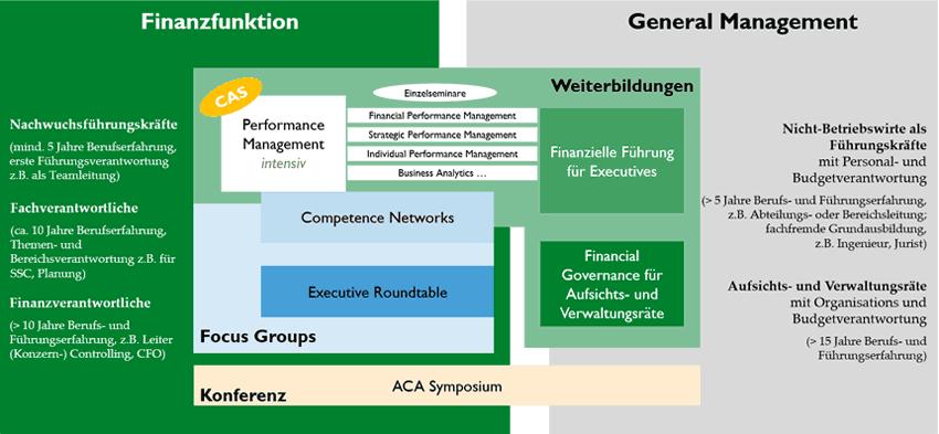 Zielgruppen unserer Programme - Übersicht